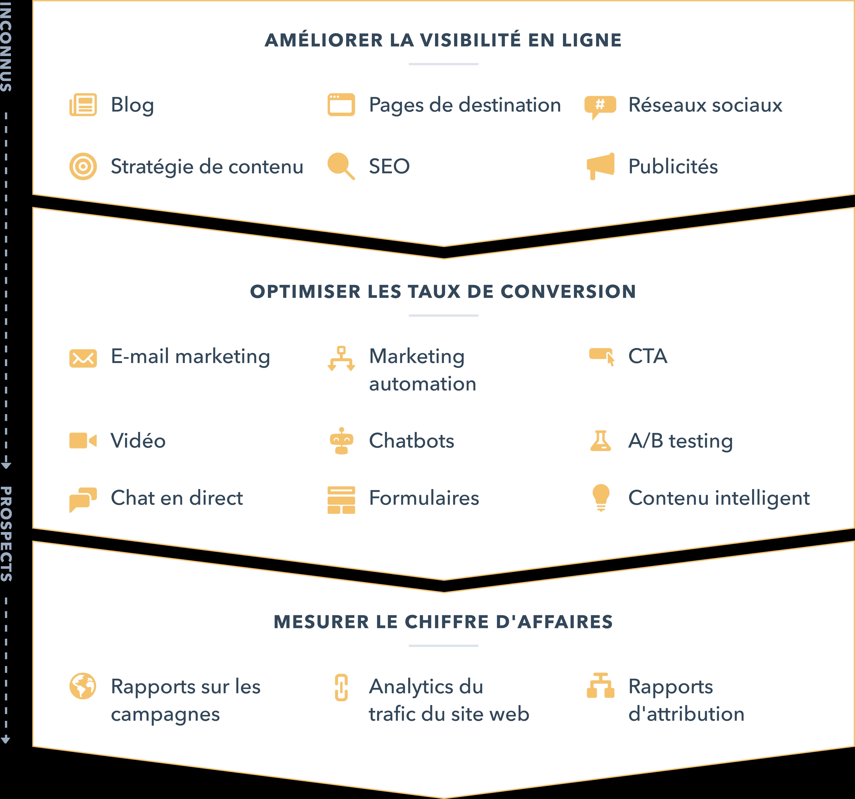 Pourquoi choisir Hubsppot Marketing