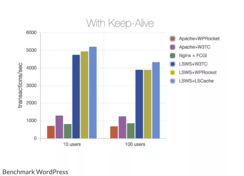 Benchmark WordPress - Comparaison LightSpeed Server